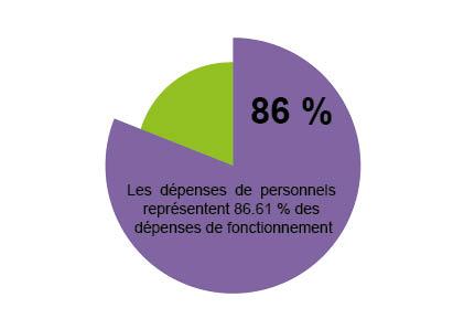 graphique_depenses_de_fonctionnement_-_focus_depenses_de_personnel.jpg