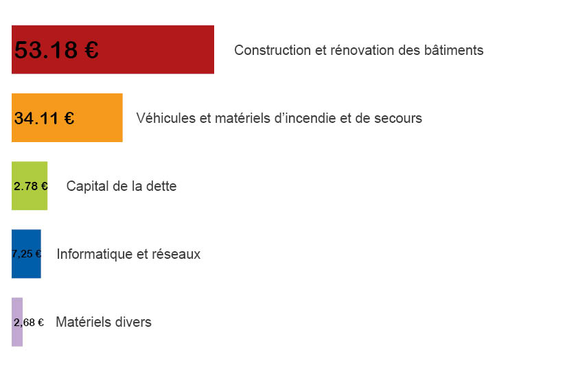 graphique_depenses_dinvestissement.jpg